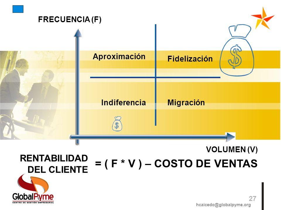 RENTABILIDAD DEL CLIENTE = ( F * V ) – COSTO DE VENTAS Aproximación Fidelización MigraciónIndiferencia hcaicedo@globalpyme.org 27 FRECUENCIA (F) VOLUM