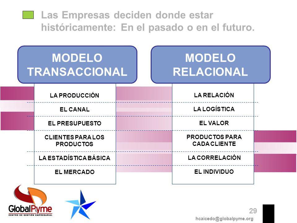 Las Empresas deciden donde estar históricamente: En el pasado o en el futuro. LA PRODUCCIÓN EL CANAL EL PRESUPUESTO CLIENTES PARA LOS PRODUCTOS LA EST