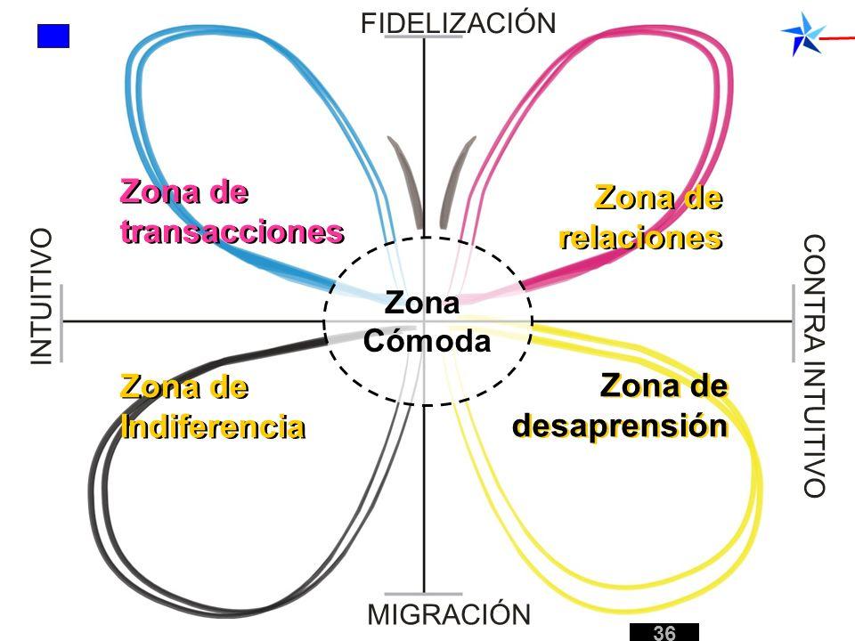 FIDELIZACIÓN MIGRACIÓN INTUITIVO CONTRA INTUITIVO Zona de transacciones Zona de relaciones Zona de desaprensión Zona de Indiferencia 36 Zona Cómoda