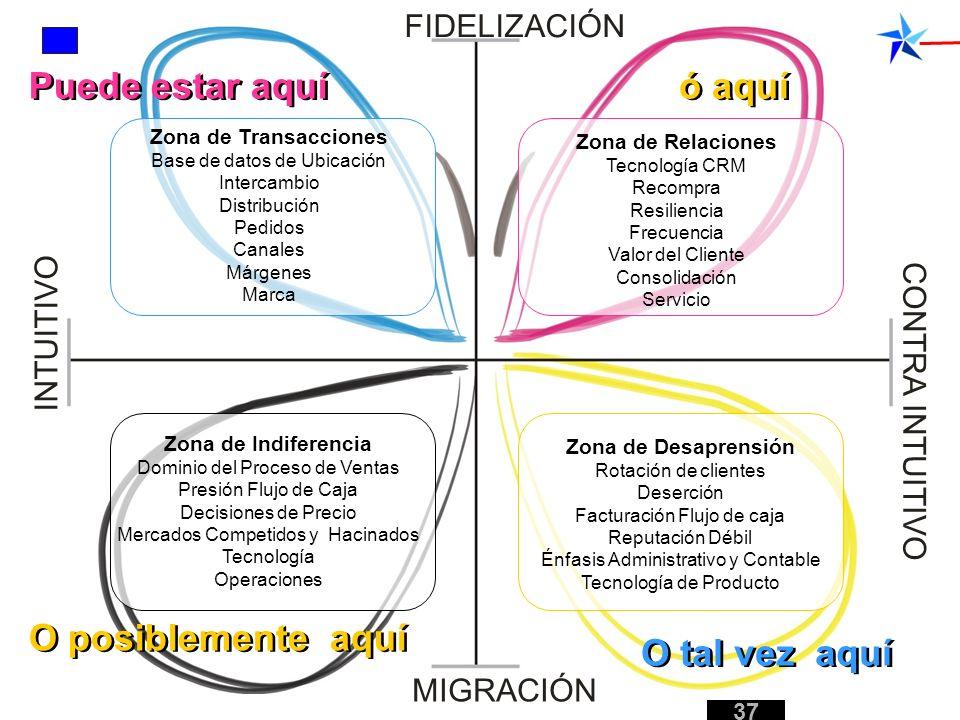 Zona de Transacciones Base de datos de Ubicación Intercambio Distribución Pedidos Canales Márgenes Marca Zona de Relaciones Tecnología CRM Recompra Re
