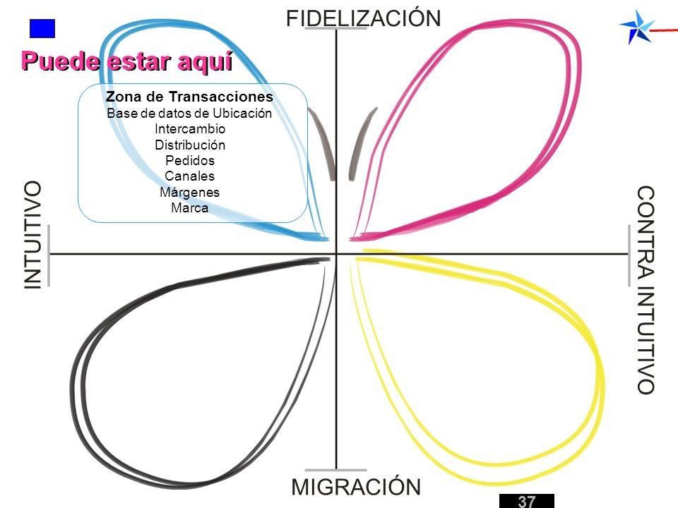 Zona de Transacciones Base de datos de Ubicación Intercambio Distribución Pedidos Canales Márgenes Marca FIDELIZACIÓN MIGRACIÓN INTUITIVO CONTRA INTUI
