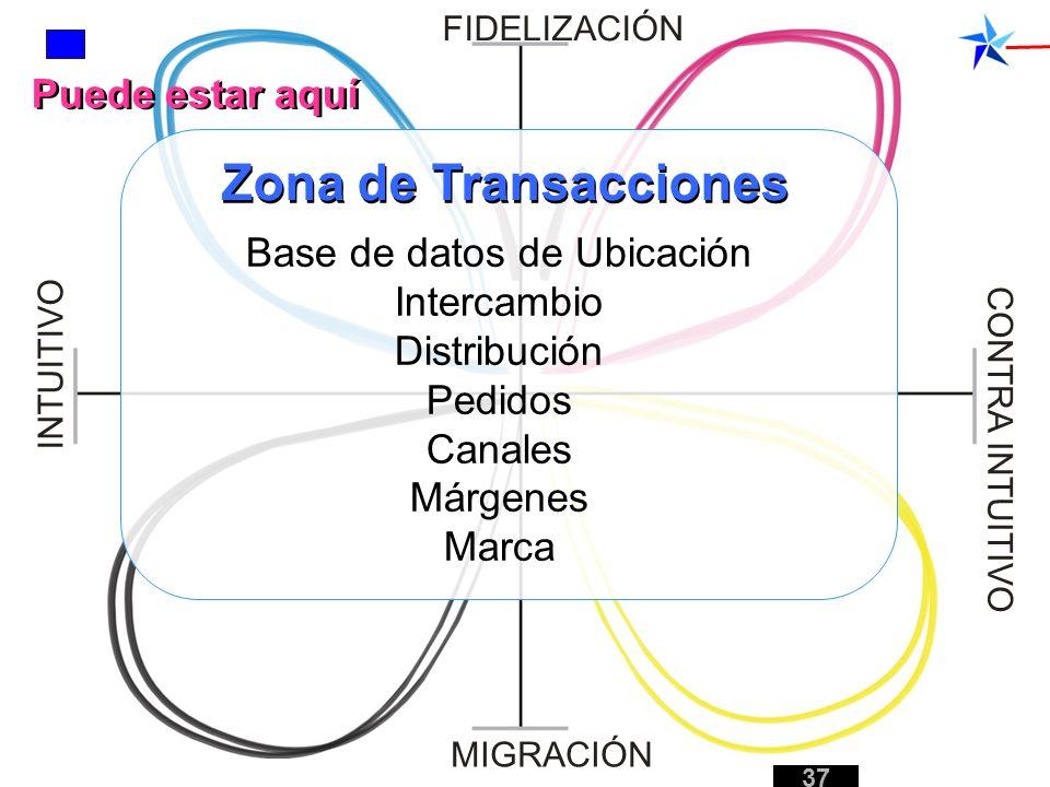 Base de datos de Ubicación Intercambio Distribución Pedidos Canales Márgenes Marca FIDELIZACIÓN MIGRACIÓN INTUITIVO CONTRA INTUITIVO Puede estar aquí
