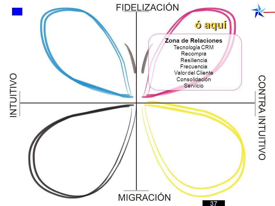 Zona de Relaciones Tecnología CRM Recompra Resiliencia Frecuencia Valor del Cliente Consolidación Servicio FIDELIZACIÓN MIGRACIÓN INTUITIVO CONTRA INT