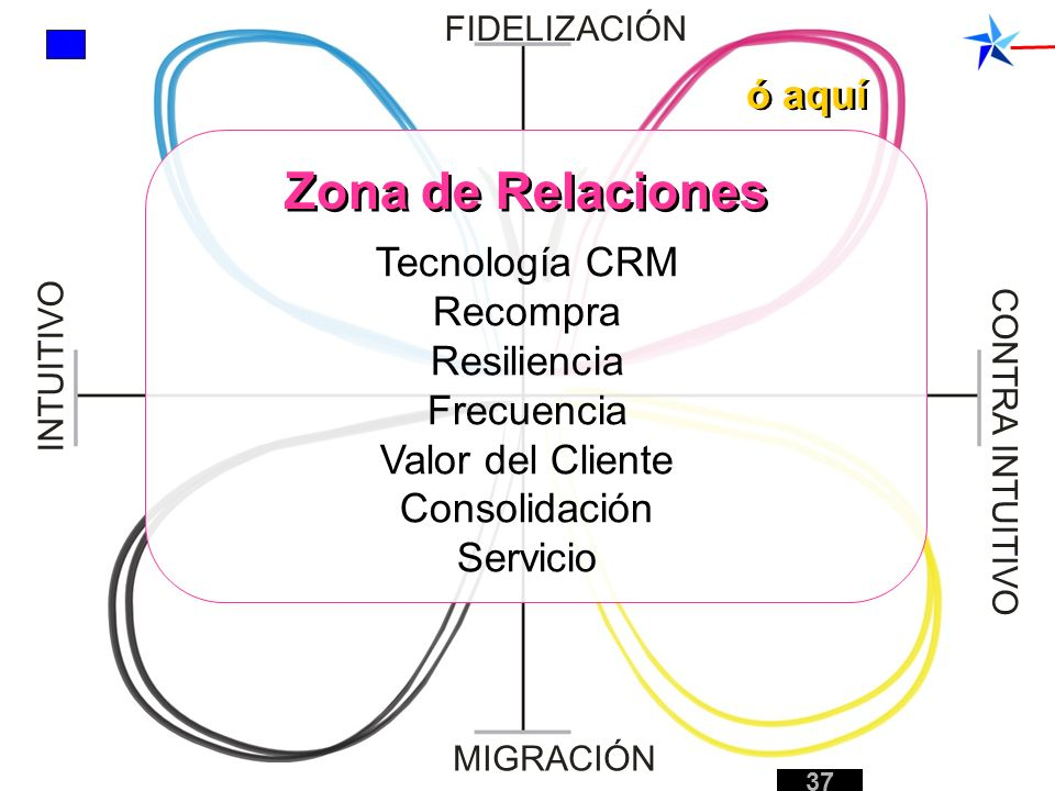 Tecnología CRM Recompra Resiliencia Frecuencia Valor del Cliente Consolidación Servicio FIDELIZACIÓN MIGRACIÓN INTUITIVO CONTRA INTUITIVO ó aquí 37 Zo
