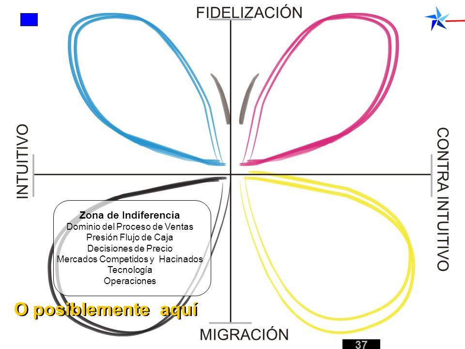 Zona de Indiferencia Dominio del Proceso de Ventas Presión Flujo de Caja Decisiones de Precio Mercados Competidos y Hacinados Tecnología Operaciones F