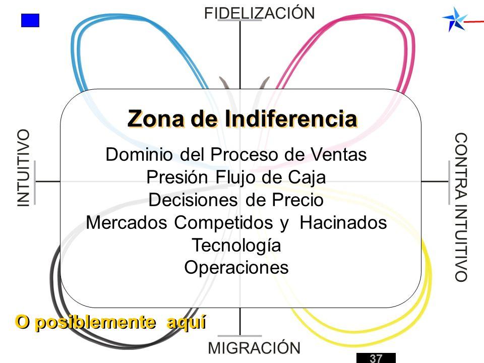 Dominio del Proceso de Ventas Presión Flujo de Caja Decisiones de Precio Mercados Competidos y Hacinados Tecnología Operaciones FIDELIZACIÓN MIGRACIÓN