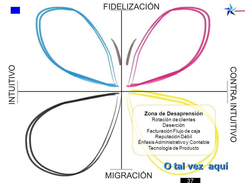 Zona de Desaprensión Rotación de clientes Deserción Facturación Flujo de caja Reputación Débil Énfasis Administrativo y Contable Tecnología de Product