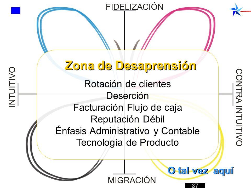Rotación de clientes Deserción Facturación Flujo de caja Reputación Débil Énfasis Administrativo y Contable Tecnología de Producto FIDELIZACIÓN MIGRAC