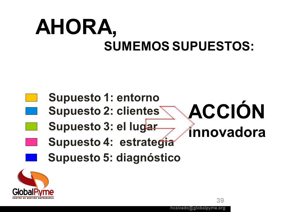AHORA, ACCIÓN innovadora SUMEMOS SUPUESTOS: Supuesto 1: entorno Supuesto 2: clientes Supuesto 5: diagnóstico Supuesto 3: el lugar Supuesto 4: estrateg