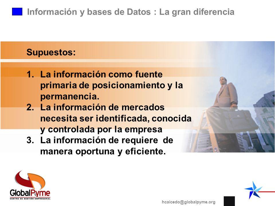 Información y bases de Datos : La gran diferencia hcaicedo@globalpyme.org Supuestos: 1.La información como fuente primaria de posicionamiento y la per