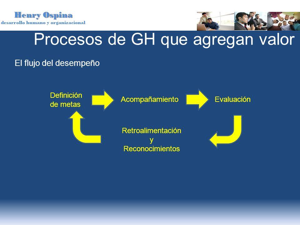 Henry Ospina desarrollo humano y organizacional El flujo del desempeño Procesos de GH que agregan valor Definición de metas AcompañamientoEvaluación R