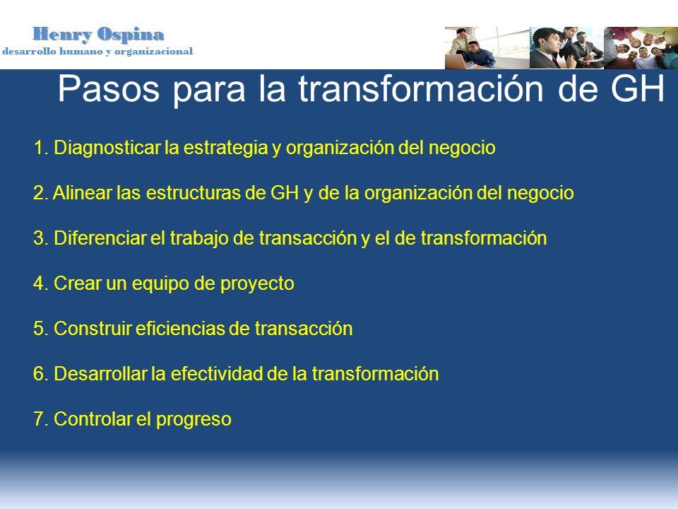 Henry Ospina desarrollo humano y organizacional 1. Diagnosticar la estrategia y organización del negocio 2. Alinear las estructuras de GH y de la orga