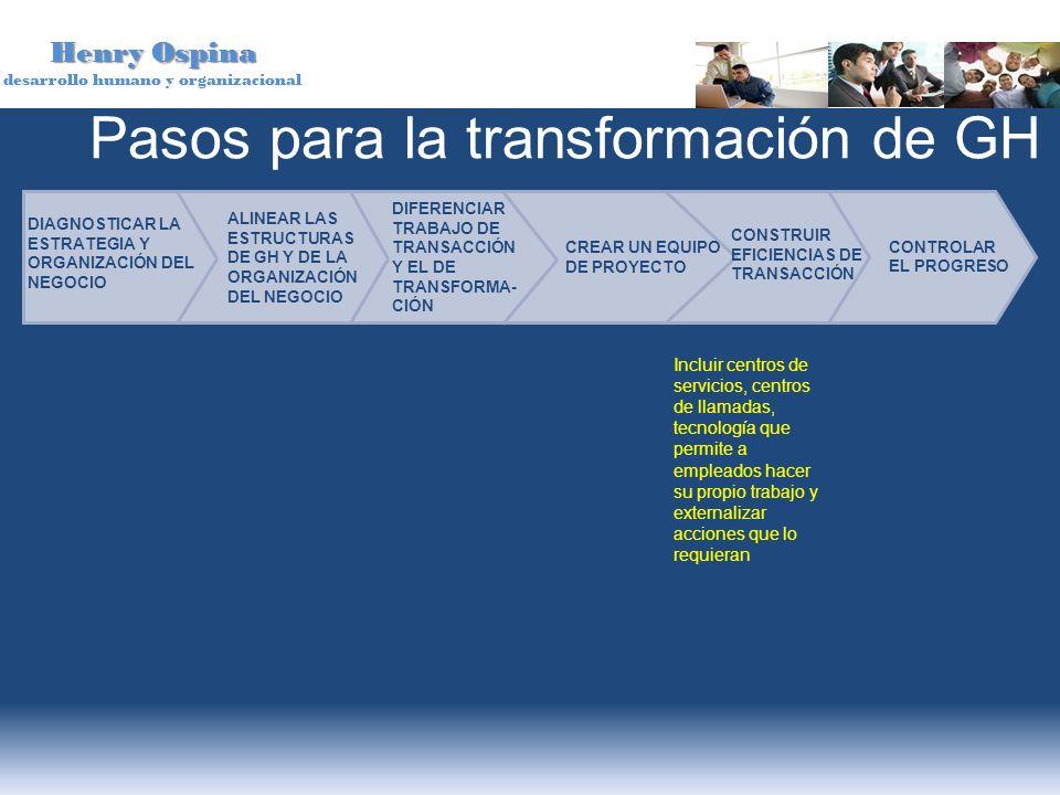Henry Ospina desarrollo humano y organizacional Pasos para la transformación de GH DIAGNOSTICAR LA ESTRATEGIA Y ORGANIZACIÓN DEL NEGOCIO DIFERENCIAR T