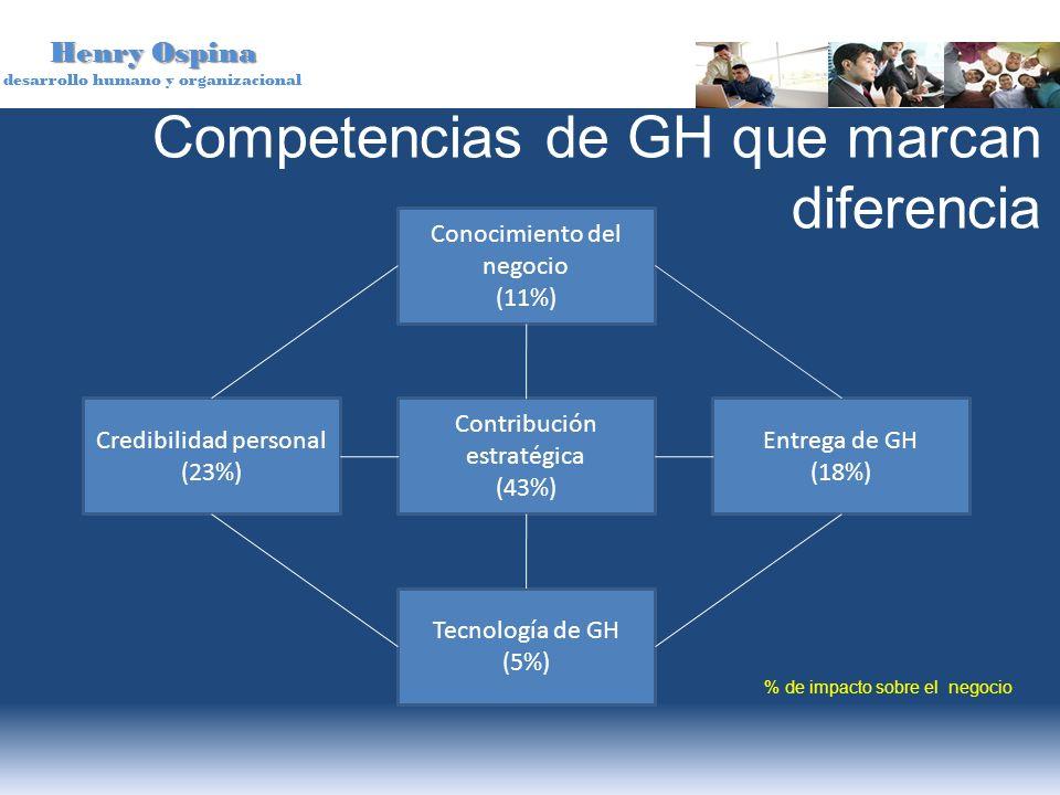 Henry Ospina desarrollo humano y organizacional Competencias de GH que marcan diferencia Contribución estratégica (43%) Credibilidad personal (23%) En