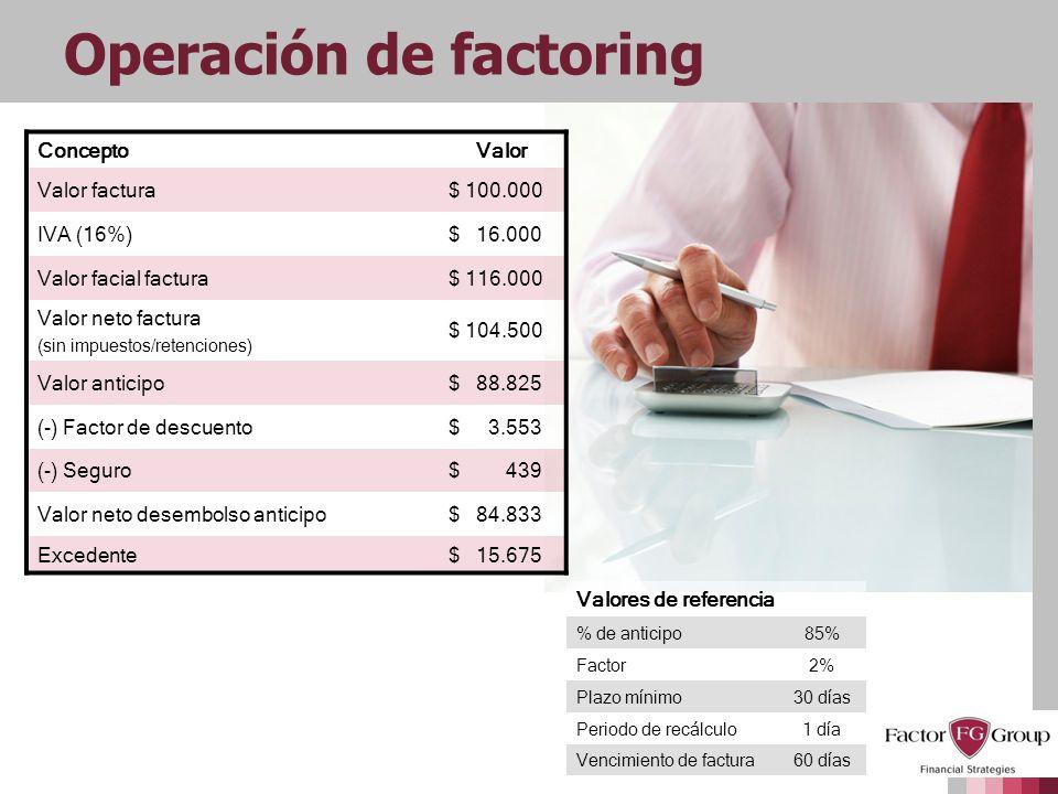 Operación de factoring ConceptoValor Valor factura$100.000 IVA (16%)$16.000 Valor facial factura$116.000 Valor neto factura (sin impuestos/retenciones