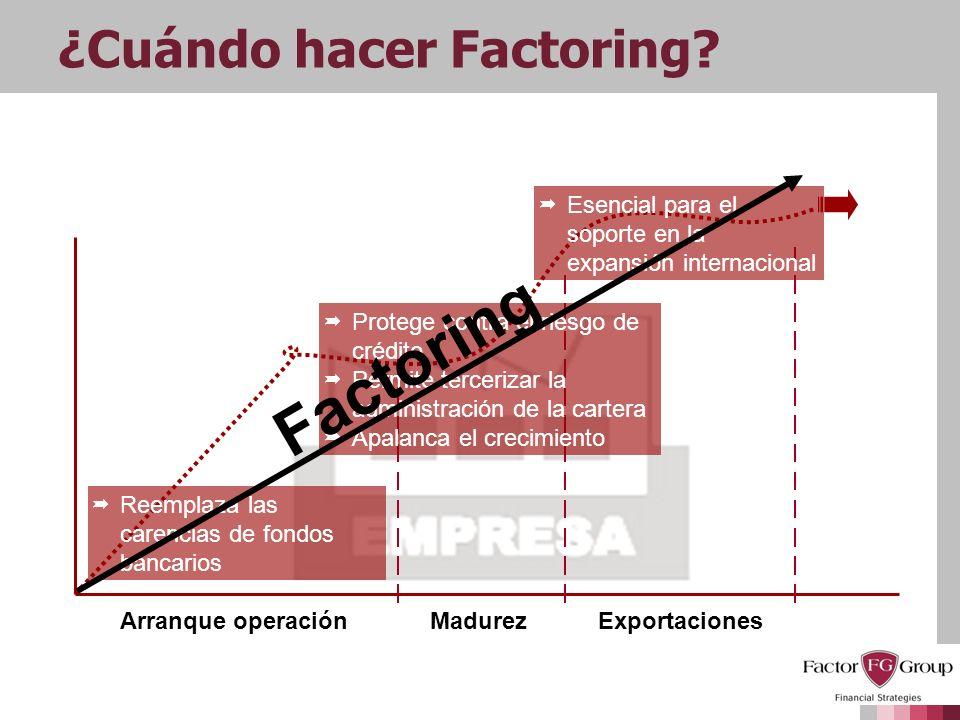 ¿Cuándo hacer Factoring? Arranque operaciónMadurezExportaciones Protege contra el riesgo de crédito Permite tercerizar la administración de la cartera