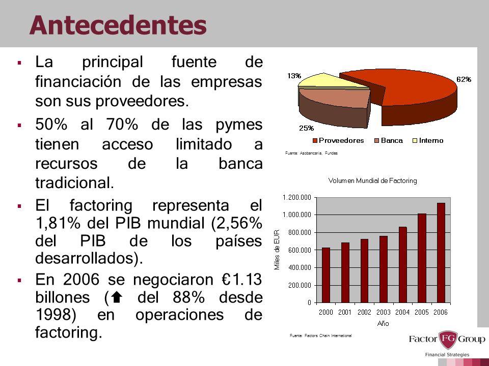Antecedentes La principal fuente de financiación de las empresas son sus proveedores. 50% al 70% de las pymes tienen acceso limitado a recursos de la