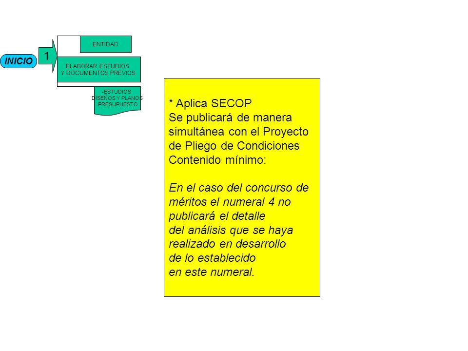 INICIO 1 ELABORAR ESTUDIOS Y DOCUMENTOS PREVIOS ENTIDAD -ESTUDIOS DISEÑOS Y PLANOS -PRESUPUESTO * Aplica SECOP Se publicará de manera simultánea con el Proyecto de Pliego de Condiciones Contenido mínimo: En el caso del concurso de méritos el numeral 4 no publicará el detalle del análisis que se haya realizado en desarrollo de lo establecido en este numeral.