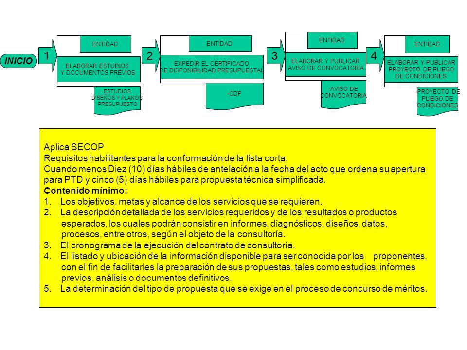 INICIO 1 ELABORAR ESTUDIOS Y DOCUMENTOS PREVIOS ENTIDAD -ESTUDIOS DISEÑOS Y PLANOS -PRESUPUESTO EXPEDIR EL CERTIFICADO DE DISPONIBILIDAD PRESUPUESTAL ENTIDAD -CDP ELABORAR Y PUBLICAR AVISO DE CONVOCATORIA ENTIDAD -AVISO DE CONVOCATORIA ELABORAR Y PUBLICAR PROYECTO DE PLIEGO DE CONDICIONES ENTIDAD -PROYECTO DE PLIEGO DE CONDICIONES 234 Aplica SECOP Requisitos habilitantes para la conformación de la lista corta.