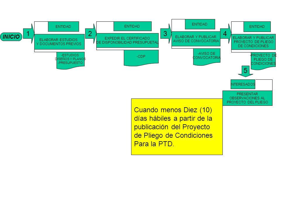 INICIO 1 ELABORAR ESTUDIOS Y DOCUMENTOS PREVIOS ENTIDAD -ESTUDIOS DISEÑOS Y PLANOS -PRESUPUESTO EXPEDIR EL CERTIFICADO DE DISPONOBILIDAD PRESUPUETAL ENTIDAD -CDP ELABORAR Y PUBLICAR AVISO DE CONVOCATORIA ENTIDAD -AVISO DE CONVOCATORIA ELABORAR Y PUBLICAR PROYECTO DE PLIEGO DE CONDICIONES ENTIDAD -PROYECTO DE PLIEGO DE CONDICIONES PRESENTAR OBSERVACIONES AL PROYECTO DEL PLIEGO INTERESADOS 234 5 Cuando menos Diez (10) días hábiles a partir de la publicación del Proyecto de Pliego de Condiciones Para la PTD.