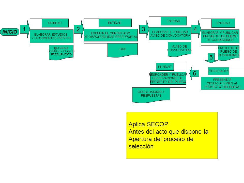 INICIO 1 ELABORAR ESTUDIOS Y DOCUMENTOS PREVIOS ENTIDAD -ESTUDIOS DISEÑOS Y PLANOS -PRESUPUESTO EXPEDIR EL CERTIFICADO DE DISPONOBILIDAD PRESUPUETAL ENTIDAD -CDP ELABORAR Y PUBLICAR AVISO DE CONVOCATORIA ENTIDAD -AVISO DE CONVOCATORIA ELABORAR Y PUBLICAR PROYECTO DE PLIEGO DE CONDICIONES ENTIDAD -PROYECTO DE PLIEGO DE CONDICIONES 6 RESPONDER Y PUBLICAR OBSERVACIONES AL PROYECTO DEL PLIEGO ENTIDAD CONCLUSIONES Y RESPUESTAS PRESENTAR OBSERVACIONES AL PROYECTO DEL PLIEGO INTERESADOS 234 5 Aplica SECOP Antes del acto que dispone la Apertura del proceso de selección