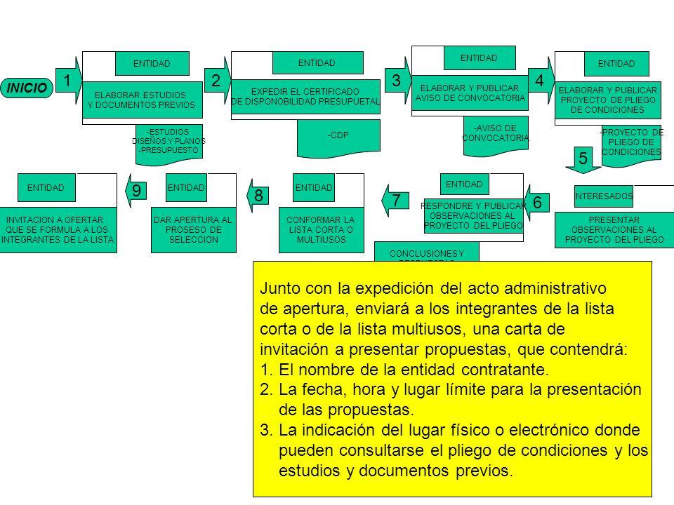 INICIO 1 ELABORAR ESTUDIOS Y DOCUMENTOS PREVIOS ENTIDAD -ESTUDIOS DISEÑOS Y PLANOS -PRESUPUESTO EXPEDIR EL CERTIFICADO DE DISPONOBILIDAD PRESUPUETAL ENTIDAD -CDP ELABORAR Y PUBLICAR AVISO DE CONVOCATORIA ENTIDAD -AVISO DE CONVOCATORIA ELABORAR Y PUBLICAR PROYECTO DE PLIEGO DE CONDICIONES ENTIDAD -PROYECTO DE PLIEGO DE CONDICIONES 8 6 7 RESPONDRE Y PUBLICAR OBSERVACIONES AL PROYECTO DEL PLIEGO ENTIDAD CONCLUSIONES Y RESPUESTAS PRESENTAR OBSERVACIONES AL PROYECTO DEL PLIEGO INTERESADOS 234 5 DAR APERTURA AL PROSESO DE SELECCION ENTIDAD INVITACION A OFERTAR QUE SE FORMULA A LOS INTEGRANTES DE LA LISTA ENTIDAD 9 Junto con la expedición del acto administrativo de apertura, enviará a los integrantes de la lista corta o de la lista multiusos, una carta de invitación a presentar propuestas, que contendrá: 1.
