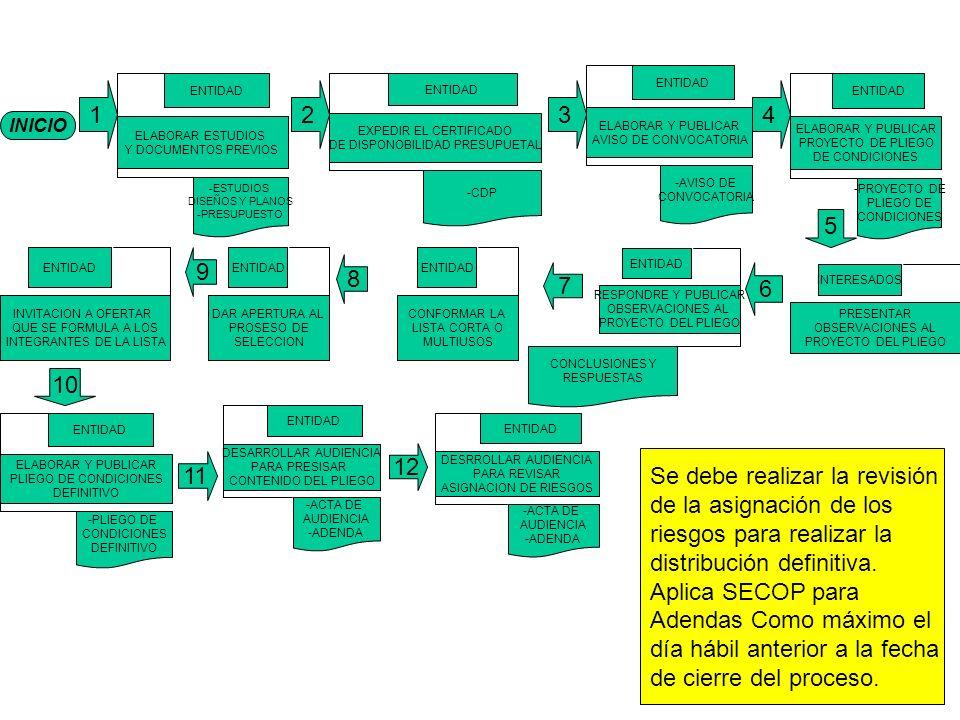 INICIO 1 ELABORAR ESTUDIOS Y DOCUMENTOS PREVIOS ENTIDAD -ESTUDIOS DISEÑOS Y PLANOS -PRESUPUESTO EXPEDIR EL CERTIFICADO DE DISPONOBILIDAD PRESUPUETAL ENTIDAD -CDP ELABORAR Y PUBLICAR AVISO DE CONVOCATORIA ENTIDAD -AVISO DE CONVOCATORIA ELABORAR Y PUBLICAR PROYECTO DE PLIEGO DE CONDICIONES ENTIDAD -PROYECTO DE PLIEGO DE CONDICIONES ELABORAR Y PUBLICAR PLIEGO DE CONDICIONES DEFINITIVO ENTIDAD -PLIEGO DE CONDICIONES DEFINITIVO DESARROLLAR AUDIENCIA PARA PRESISAR CONTENIDO DEL PLIEGO ENTIDAD -ACTA DE AUDIENCIA -ADENDA 12 11 8 6 7 RESPONDRE Y PUBLICAR OBSERVACIONES AL PROYECTO DEL PLIEGO ENTIDAD CONCLUSIONES Y RESPUESTAS PRESENTAR OBSERVACIONES AL PROYECTO DEL PLIEGO INTERESADOS DESRROLLAR AUDIENCIA PARA REVISAR ASIGNACION DE RIESGOS ENTIDAD -ACTA DE AUDIENCIA -ADENDA 234 5 DAR APERTURA AL PROSESO DE SELECCION ENTIDAD INVITACION A OFERTAR QUE SE FORMULA A LOS INTEGRANTES DE LA LISTA ENTIDAD 9 10 Se debe realizar la revisión de la asignación de los riesgos para realizar la distribución definitiva.