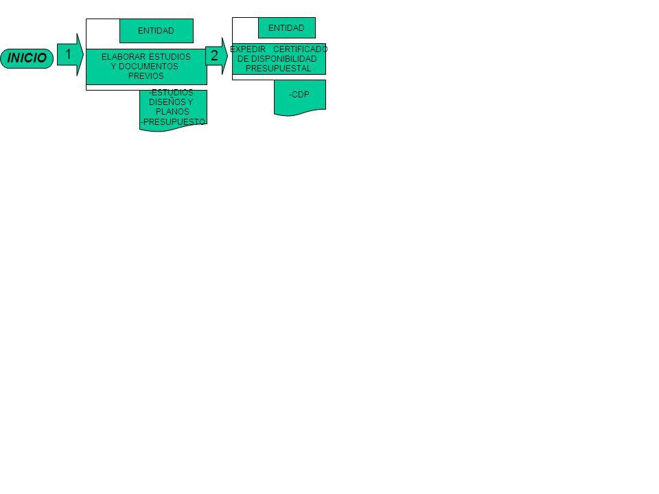 INICIO 1 ELABORAR ESTUDIOS Y DOCUMENTOS PREVIOS ENTIDAD -ESTUDIOS DISEÑOS Y PLANOS -PRESUPUESTO EXPEDIR CERTIFICADO DE DISPONIBILIDAD PRESUPUESTAL ENTIDAD -CDP 2