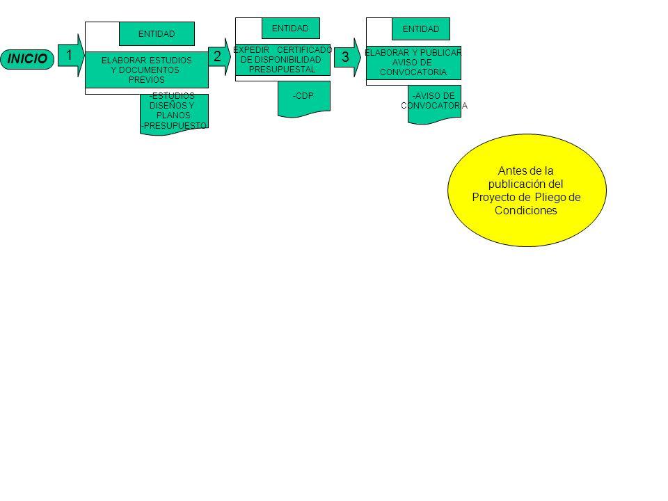INICIO 1 ELABORAR ESTUDIOS Y DOCUMENTOS PREVIOS ENTIDAD -ESTUDIOS DISEÑOS Y PLANOS -PRESUPUESTO EXPEDIR CERTIFICADO DE DISPONIBILIDAD PRESUPUESTAL ENTIDAD -CDP ELABORAR Y PUBLICAR AVISO DE CONVOCATORIA ENTIDAD -AVISO DE CONVOCATORIA 3 2 Antes de la publicación del Proyecto de Pliego de Condiciones