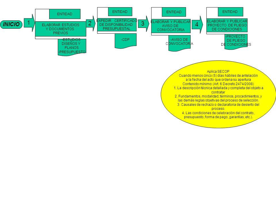 INICIO 1 ELABORAR ESTUDIOS Y DOCUMENTOS PREVIOS ENTIDAD -ESTUDIOS DISEÑOS Y PLANOS -PRESUPUESTO EXPEDIR CERTIFICADO DE DISPONIBILIDAD PRESUPUESTAL ENTIDAD -CDP ELABORAR Y PUBLICAR AVISO DE CONVOCATORIA ENTIDAD -AVISO DE CONVOCATORIA ELABORAR Y PUBLICAR PROYECTO DE PLIEGO DE CONDICIONES ENTIDAD -PROYECTO DE PLIEGO DE CONDICIONES 4 3 2 Aplica SECOP Cuando menos cinco (5) días hábiles de antelación a la fecha del acto que ordena su apertura Contenido mínimo: (Art.