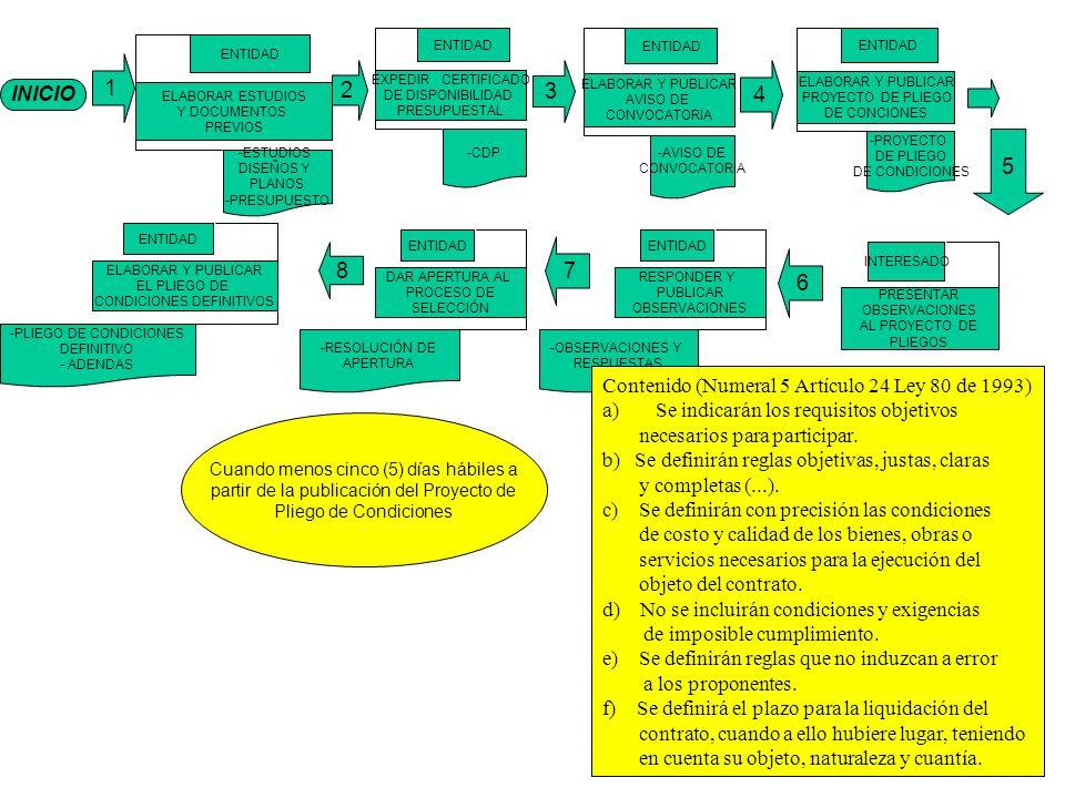 INICIO 1 ELABORAR ESTUDIOS Y DOCUMENTOS PREVIOS ENTIDAD -ESTUDIOS DISEÑOS Y PLANOS -PRESUPUESTO EXPEDIR CERTIFICADO DE DISPONIBILIDAD PRESUPUESTAL ENTIDAD -CDP ELABORAR Y PUBLICAR AVISO DE CONVOCATORIA ENTIDAD -AVISO DE CONVOCATORIA ELABORAR Y PUBLICAR PROYECTO DE PLIEGO DE CONCIONES ENTIDAD -PROYECTO DE PLIEGO DE CONDICIONES 4 3 2 8 6 7 1 ELABORAR Y PUBLICAR EL PLIEGO DE CONDICIONES DEFINITIVOS ENTIDAD -PLIEGO DE CONDICIONES DEFINITIVO - ADENDAS DAR APERTURA AL PROCESO DE SELECCIÓN ENTIDAD -RESOLUCIÓN DE APERTURA RESPONDER Y PUBLICAR OBSERVACIONES ENTIDAD -OBSERVACIONES Y RESPUESTAS PRESENTAR OBSERVACIONES AL PROYECTO DE PLIEGOS INTERESADO 5 Cuando menos cinco (5) días hábiles a partir de la publicación del Proyecto de Pliego de Condiciones Contenido (Numeral 5 Artículo 24 Ley 80 de 1993) a)Se indicarán los requisitos objetivos necesarios para participar.