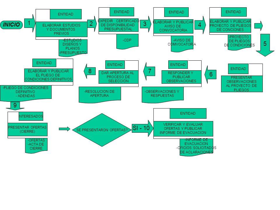 INICIO 1 ELABORAR ESTUDIOS Y DOCUMENTOS PREVIOS ENTIDAD -ESTUDIOS DISEÑOS Y PLANOS -PRESUPUESTO EXPEDIR CERTIFICADO DE DISPONIBILIDAD PRESUPUESTAL ENTIDAD -CDP ELABORAR Y PUBLICAR AVISO DE CONVOCATORIA ENTIDAD -AVISO DE COMVOCATORIA ELABORAR Y PUBLICAR PROYECTO DE PLIEGOS DE CONCIONES ENTIDAD -PROYECTO DE PLIEGOS DE CONDICIONES 4 3 2 PRESENTAR OFERTAS (CIERRE) INTERESADOS -OFERTAS -ACTA DE CIERRE VERIFICAR Y EVALUAR OFERTAS Y PUBLICAR INFORME DE EVACUACION ENTIDAD -INFORME DE EVACUACION -OFICIOS SOLICITADOS DE ACLARACIONES SE PRESENTARON OFERTAS.