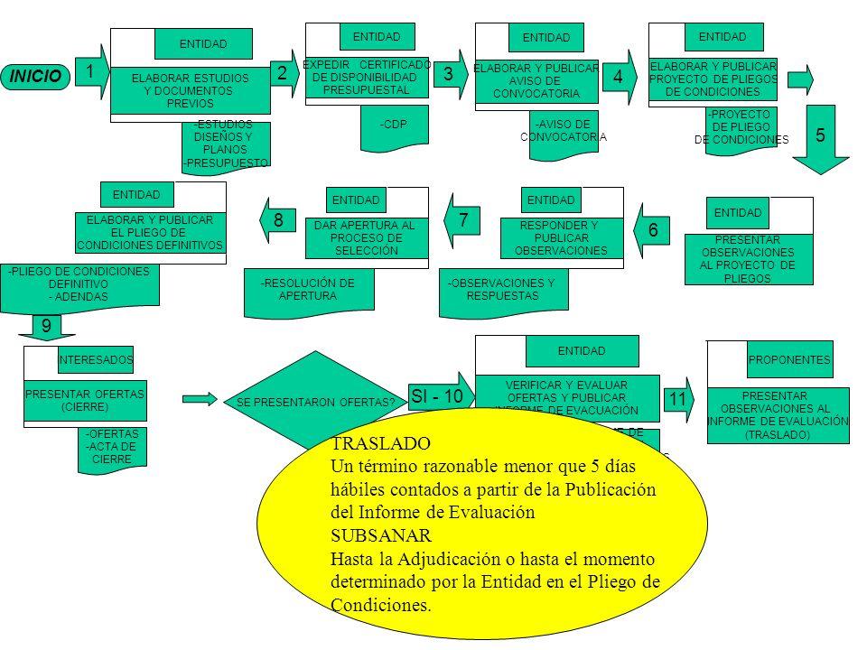 INICIO 1 ELABORAR ESTUDIOS Y DOCUMENTOS PREVIOS ENTIDAD -ESTUDIOS DISEÑOS Y PLANOS -PRESUPUESTO EXPEDIR CERTIFICADO DE DISPONIBILIDAD PRESUPUESTAL ENTIDAD -CDP ELABORAR Y PUBLICAR AVISO DE CONVOCATORIA ENTIDAD -AVISO DE CONVOCATORIA ELABORAR Y PUBLICAR PROYECTO DE PLIEGOS DE CONDICIONES ENTIDAD -PROYECTO DE PLIEGO DE CONDICIONES 4 3 2 PRESENTAR OFERTAS (CIERRE) INTERESADOS -OFERTAS -ACTA DE CIERRE VERIFICAR Y EVALUAR OFERTAS Y PUBLICAR INFORME DE EVACUACIÓN ENTIDAD -INFORME DE EVACUACION -OFICIOS SOLICITADOS DE ACLARACIONES SE PRESENTARON OFERTAS.