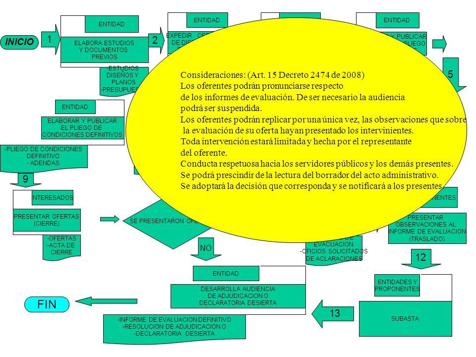 INICIO 1 ELABORA ESTUDIOS Y DOCUMENTOS PREVIOS ENTIDAD -ESTUDIOS DISEÑOS Y PLANOS -PRESUPUESTO EXPEDIR CERTIFICADO DE DISPONIBILIDAD PRESUPUESTAL ENTI