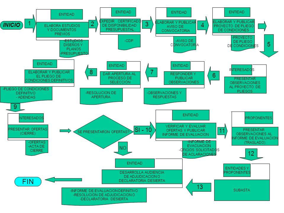 INICIO 1 ELABORA ESTUDIOS Y DOCUMENTOS PREVIOS ENTIDAD -ESTUDIOS DISEÑOS Y PLANOS -PRESUPUESTO EXPEDIR CERTIFICADO DE DISPONIBILIDAD PRESUPUESTAL ENTIDAD -CDP ELABORAR Y PUBLICAR AVISO DE CONVOCATORIA ENTIDAD -AVISO DE CONVOCATORIA ELABORAR Y PUBLICAR PROYECTO DE PLIEGO DE CONDICIONES ENTIDAD -PROYECTO DE PLIEGO DE CONDICIONES 4 3 2 PRESENTAR OFERTAS (CIERRE) INTERESADOS -OFERTAS -ACTA DE CIERRE VERIFICAR Y EVALUAR OFERTAS Y PUBLICAR INFORME DE EVALUACION ENTIDAD -INFORME DE EVACUACION -OFICIOS SOLICITADOS DE ACLARACIONES SE PRESENTARON OFERTAS.