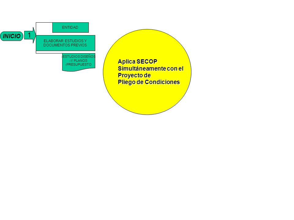 INICIO 1 ELABORAR ESTUDIOS Y DOCUMENTOS PREVIOS ENTIDAD -ESTUDIOS DISEÑOS -Y PLANOS -PRESUPUESTO AplicaSECOP Aplica SECOP Simultáneamente con el Proyecto de Pliego de Condiciones