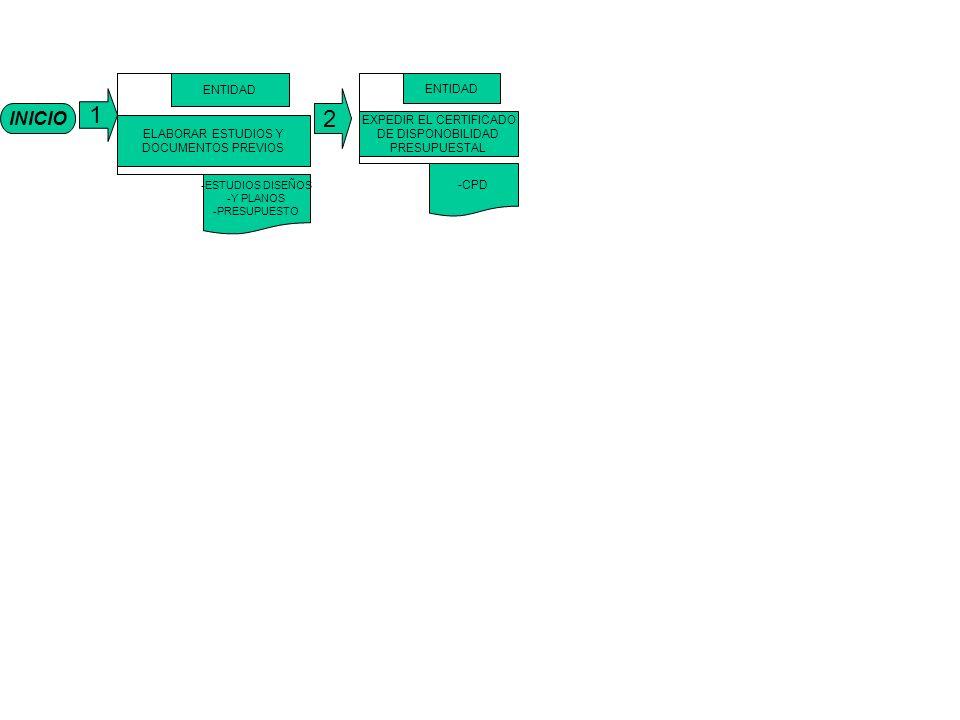 INICIO 1 ELABORAR ESTUDIOS Y DOCUMENTOS PREVIOS ENTIDAD -ESTUDIOS DISEÑOS -Y PLANOS -PRESUPUESTO EXPEDIR EL CERTIFICADO DE DISPONOBILIDAD PRESUPUESTAL ENTIDAD -CPD 2