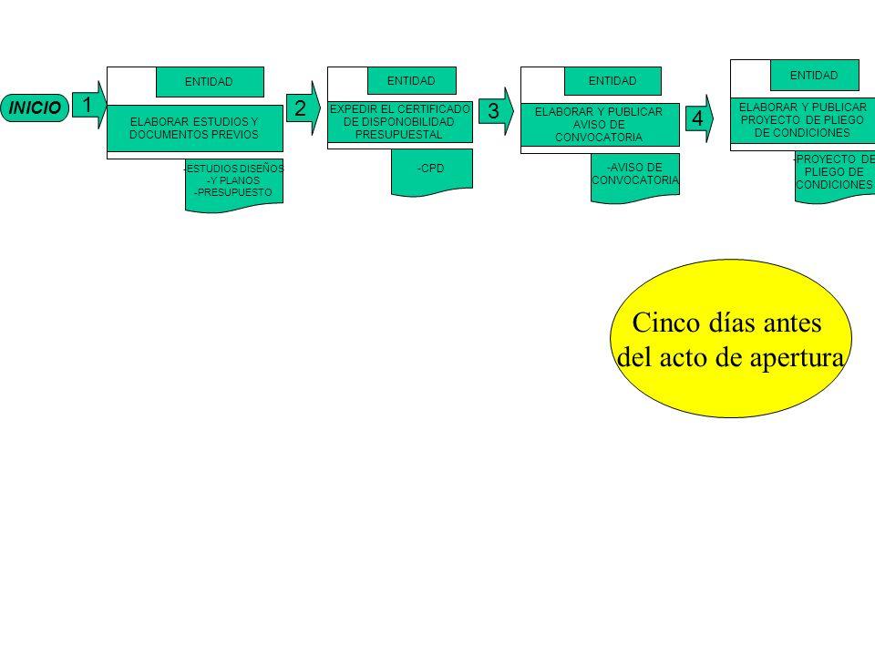 INICIO 1 ELABORAR ESTUDIOS Y DOCUMENTOS PREVIOS ENTIDAD -ESTUDIOS DISEÑOS -Y PLANOS -PRESUPUESTO EXPEDIR EL CERTIFICADO DE DISPONOBILIDAD PRESUPUESTAL ENTIDAD -CPD ELABORAR Y PUBLICAR AVISO DE CONVOCATORIA ENTIDAD -AVISO DE CONVOCATORIA ELABORAR Y PUBLICAR PROYECTO DE PLIEGO DE CONDICIONES ENTIDAD -PROYECTO DE PLIEGO DE CONDICIONES 4 3 2 Cinco días antes del acto de apertura
