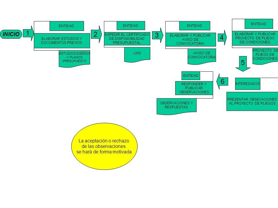 INICIO 1 ELABORAR ESTUDIOS Y DOCUMENTOS PREVIOS ENTIDAD -ESTUDIOS DISEÑOS -Y PLANOS -PRESUPUESTO EXPEDIR EL CERTIFICADO DE DISPONOBILIDAD PRESUPUESTAL ENTIDAD -CPD ELABORAR Y PUBLICAR AVISO DE CONVOCATORIA ENTIDAD -AVISO DE CONVOCATORIA ELABORAR Y PUBLICAR PROYECTO DE PLIEGO DE CONDICIONES ENTIDAD -PROYECTO DE PLIEGO DE CONDICIONES 4 3 2 6 RESPONDER Y PUBLICAR OBSERVACIONES ENTIDAD OBSERVACIONES Y RESPUESTAS PRESENTAR OBSEVACIONES AL PROYECTO DE PLIEGOS INTERESADOS 5 La aceptación o rechazo de las observaciones se hará de forma motivada