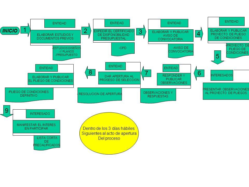 INICIO 1 ELABORAR ESTUDIOS Y DOCUMENTOS PREVIOS ENTIDAD -ESTUDIOS DISEÑOS -Y PLANOS -PRESUPUESTO EXPEDIR EL CERTIFICADO DE DISPONOBILIDAD PRESUPUESTAL ENTIDAD -CPD ELABORAR Y PUBLICAR AVISO DE CONVOCATORIA ENTIDAD -AVISO DE CONVOCATORIA ELABORAR Y PUBLICAR PROYECTO DE PLIEGO DE CONDICIONES ENTIDAD -PROYECTO DE PLIEGO DE CONDICIONES 4 3 2 MANIFESTAR EL INTERES EN PARTICIPAR INTERESADO -LISTA CORTA DE PRECALIFICADOS 8 67 ELABORAR Y PUBLICAR EL PLIEGO DE CONDICIONES ENTIDAD -PLIEGO DE CONDICIONES DEFINITIVO DAR APERTURA AL PROSESO DE SELECCION ENTIDAD - RESOLUCION DE APERTURA RESPONDER Y PUBLICAR OBSERVACIONES ENTIDAD OBSERVACIONES Y RESPUESTAS PRESENTAR OBSERVACIONES AL PROYECTO DE PLIEGOS INTERESADOS 5 9 Dentro de los 3 días hábiles Siguientes al acto de apertura Del proceso
