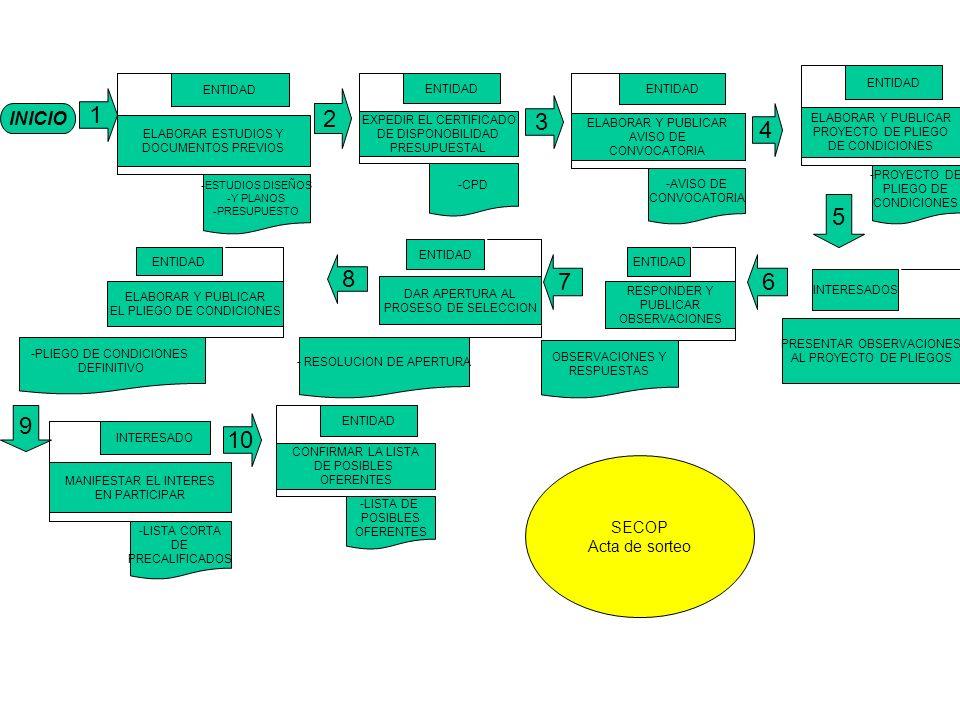 INICIO 1 ELABORAR ESTUDIOS Y DOCUMENTOS PREVIOS ENTIDAD -ESTUDIOS DISEÑOS -Y PLANOS -PRESUPUESTO EXPEDIR EL CERTIFICADO DE DISPONOBILIDAD PRESUPUESTAL ENTIDAD -CPD ELABORAR Y PUBLICAR AVISO DE CONVOCATORIA ENTIDAD -AVISO DE CONVOCATORIA ELABORAR Y PUBLICAR PROYECTO DE PLIEGO DE CONDICIONES ENTIDAD -PROYECTO DE PLIEGO DE CONDICIONES 4 3 2 MANIFESTAR EL INTERES EN PARTICIPAR INTERESADO -LISTA CORTA DE PRECALIFICADOS CONFIRMAR LA LISTA DE POSIBLES OFERENTES ENTIDAD -LISTA DE POSIBLES OFERENTES 10 8 67 ELABORAR Y PUBLICAR EL PLIEGO DE CONDICIONES ENTIDAD -PLIEGO DE CONDICIONES DEFINITIVO DAR APERTURA AL PROSESO DE SELECCION ENTIDAD - RESOLUCION DE APERTURA RESPONDER Y PUBLICAR OBSERVACIONES ENTIDAD OBSERVACIONES Y RESPUESTAS PRESENTAR OBSERVACIONES AL PROYECTO DE PLIEGOS INTERESADOS 5 9 SECOP Acta de sorteo