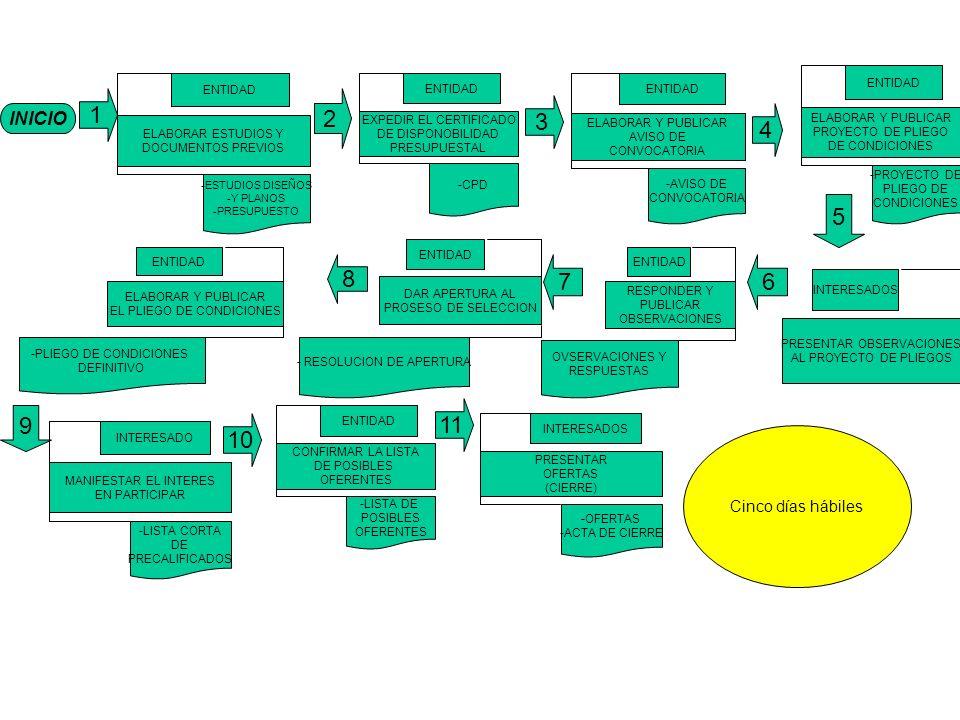 INICIO 1 ELABORAR ESTUDIOS Y DOCUMENTOS PREVIOS ENTIDAD -ESTUDIOS DISEÑOS -Y PLANOS -PRESUPUESTO EXPEDIR EL CERTIFICADO DE DISPONOBILIDAD PRESUPUESTAL ENTIDAD -CPD ELABORAR Y PUBLICAR AVISO DE CONVOCATORIA ENTIDAD -AVISO DE CONVOCATORIA ELABORAR Y PUBLICAR PROYECTO DE PLIEGO DE CONDICIONES ENTIDAD -PROYECTO DE PLIEGO DE CONDICIONES 4 3 2 MANIFESTAR EL INTERES EN PARTICIPAR INTERESADO -LISTA CORTA DE PRECALIFICADOS CONFIRMAR LA LISTA DE POSIBLES OFERENTES ENTIDAD -LISTA DE POSIBLES OFERENTES 11 10 8 67 ELABORAR Y PUBLICAR EL PLIEGO DE CONDICIONES ENTIDAD -PLIEGO DE CONDICIONES DEFINITIVO DAR APERTURA AL PROSESO DE SELECCION ENTIDAD - RESOLUCION DE APERTURA RESPONDER Y PUBLICAR OBSERVACIONES ENTIDAD OVSERVACIONES Y RESPUESTAS PRESENTAR OBSERVACIONES AL PROYECTO DE PLIEGOS INTERESADOS PRESENTAR OFERTAS (CIERRE) INTERESADOS -OFERTAS -ACTA DE CIERRE 5 9 Cinco días hábiles