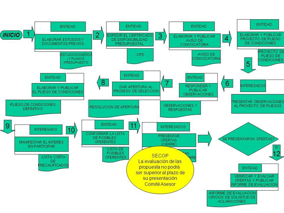 INICIO 1 ELABORAR ESTUDIOS Y DOCUMENTOS PREVIOS ENTIDAD -ESTUDIOS DISEÑOS -Y PLANOS -PRESUPUESTO EXPEDIR EL CERTIFICADO DE DISPONOBILIDAD PRESUPUESTAL ENTIDAD -CPD ELABORAR Y PUBLICAR AVISO DE CONVOCATORIA ENTIDAD -AVISO DE CONVOCATORIA ELABORAR Y PUBLICAR PROYECTO DE PLIEGO DE CONDICIONES ENTIDAD -PROYECTO DE PLIEGO DE CONDICIONES 4 3 2 MANIFESTAR EL INTERES EN PARTICIPAR INTERESADO -LISTA CORTA DE PRECALIFICADOS CONFORMAR LA LISTA DE POSIBLES OFERENTES ENTIDAD -LISTA DE POSIBLES OFERENTES SE PRESENTARON OFERTAS.