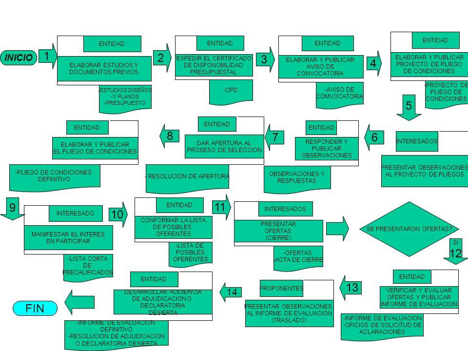 INICIO 1 ELABORAR ESTUDIOS Y DOCUMENTOS PREVIOS ENTIDAD -ESTUDIOS DISEÑOS -Y PLANOS -PRESUPUESTO EXPEDIR EL CERTIFICADO DE DISPONOBILIDAD PRESUPUESTAL ENTIDAD -CPD ELABORAR Y PUBLICAR AVISO DE CONVOCATORIA ENTIDAD -AVISO DE COMVOCATORIA ELABORAR Y PUBLICAR PROYECTO DE PLIEGO DE CONDICIONES ENTIDAD -PROYECTO DE PLIEGO DE CONDICIONES 4 3 2 MANIFESTAR EL INTERES EN PARTICIPAR INTERESADO -LISTA CORTA DE PRECALIFICADOS CONFORMAR LA LISTA DE POSIBLES OFERENTES ENTIDAD -LISTA DE POSIBLES OFERENTES SE PRESENTARON OFERTAS.