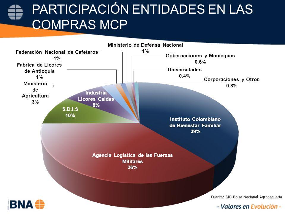 PARTICIPACIÓN ENTIDADES EN LAS COMPRAS MCP Fuente: SIB Bolsa Nacional Agropecuaria Instituto Colombiano de Bienestar Familiar 39% Agencia Logística de las Fuerzas Militares 36% S.D.I.S 10% Industria Licores Caldas 8% Ministerio de Agricultura 3% Fabrica de Licores de Antioquia 1% Federación Nacional de Cafeteros 1% Ministerio de Defensa Nacional 1% Gobernaciones y Municipios 0.5% Universidades 0.4% Corporaciones y Otros 0.8%