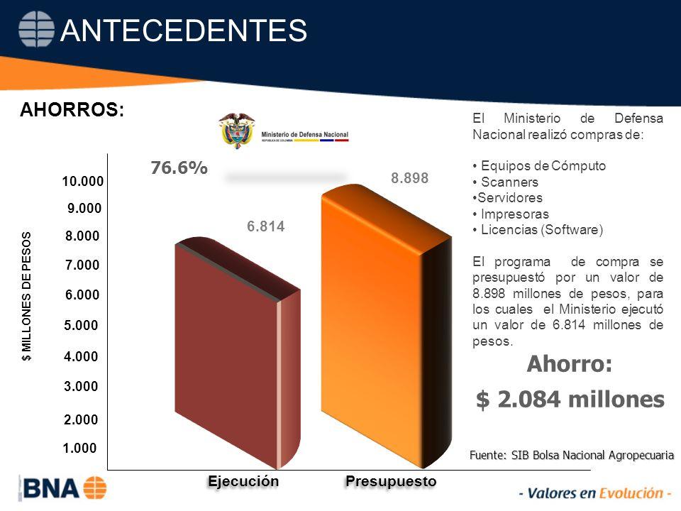 76.6% Ahorro: $ 2.084 millones Fuente: SIB Bolsa Nacional Agropecuaria El Ministerio de Defensa Nacional realizó compras de: Equipos de Cómputo Scanners Servidores Impresoras Licencias (Software) El programa de compra se presupuestó por un valor de 8.898 millones de pesos, para los cuales el Ministerio ejecutó un valor de 6.814 millones de pesos.
