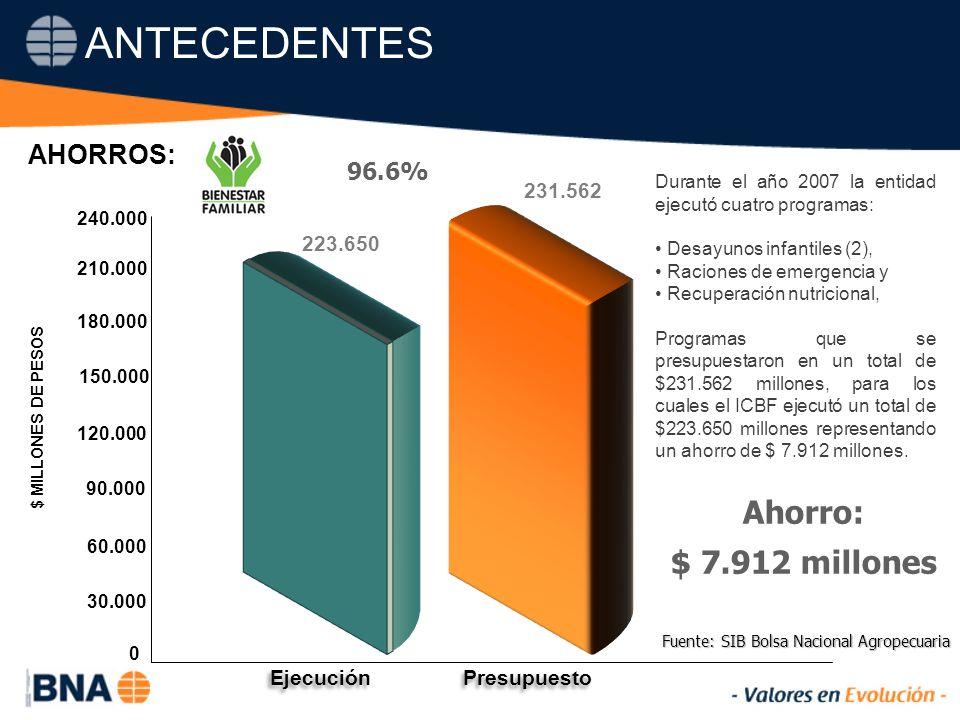 96.6% Ahorro: $ 7.912 millones Fuente: SIB Bolsa Nacional Agropecuaria ANTECEDENTES AHORROS: $ MILLONES DE PESOS 0 30.000 90.000 60.000 120.000 240.000 180.000 150.000 223.650 231.562 Ejecución Presupuesto 210.000 Durante el año 2007 la entidad ejecutó cuatro programas: Desayunos infantiles (2), Raciones de emergencia y Recuperación nutricional, Programas que se presupuestaron en un total de $231.562 millones, para los cuales el ICBF ejecutó un total de $223.650 millones representando un ahorro de $ 7.912 millones.