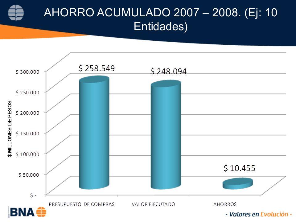 AHORRO ACUMULADO 2007 – 2008. (Ej: 10 Entidades) $ MILLONES DE PESOS