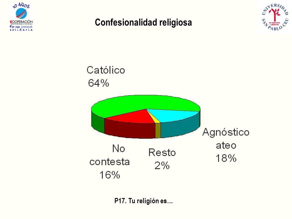 Confesionalidad religiosa P17. Tu religión es…