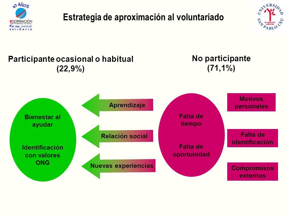 Estrategia de aproximación al voluntariado Participante ocasional o habitual (22,9%) No participante (71,1%) Falta de tiempo Falta de oportunidad Motivos personales Falta de identificación Compromisos externos Aprendizaje Nuevas experiencias Relación social Bienestar al ayudar Identificación con valores ONG